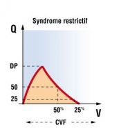 Syndrome restrictif