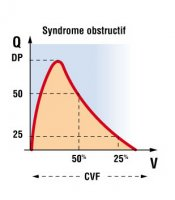 Syndrome obstructif